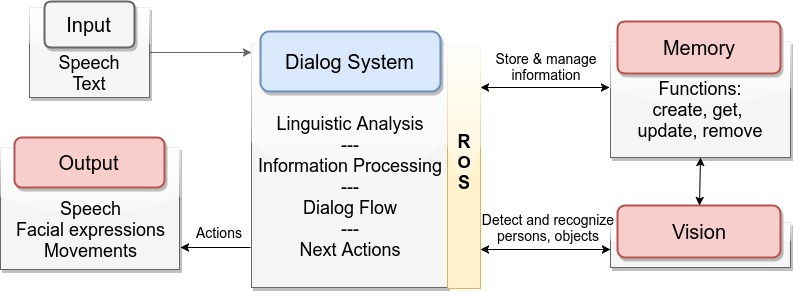 Roboy Dialog System  U2014 Roboy Dialog Manager 2 1 9 Documentation